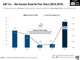 A And F Co Net Income Trend For Five Years 2014-2018