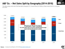 A And F Co Net Sales Split By Geography 2014-2018