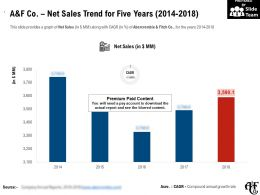 A And F Co Net Sales Trend For Five Years 2014-2018
