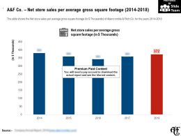 A And F Co Net Store Sales Per Average Gross Square Footage 2014-2018