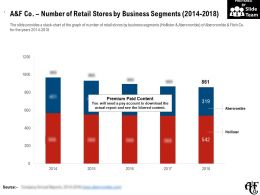 A And F Co Number Of Retail Stores By Business Segments 2014-2018