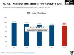 A And F Co Number Of Retail Stores For Five Years 2014-2018