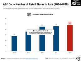 A And F Co Number Of Retail Stores In Asia 2014-2018