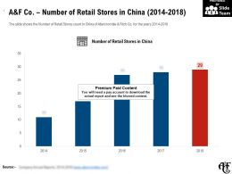 A And F Co Number Of Retail Stores In China 2014-2018