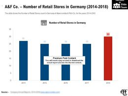 A And F Co Number Of Retail Stores In Germany 2014-2018