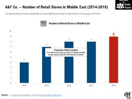 A And F Co Number Of Retail Stores In Middle East 2014-2018