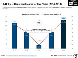 A And F Co Operating Income For Five Years 2014-2018