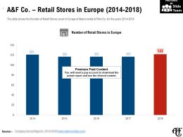 A And F Co Retail Stores In Europe 2014-2018