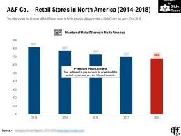 A And F Co Retail Stores In North America 2014-2018