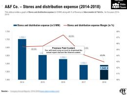 A And F Co Stores And Distribution Expense 2014-2018
