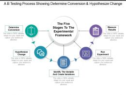 A B Testing Process Showing Determine Conversion And Hypothesize Change