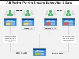 A B Testing Working Showing Before After And Sales