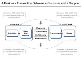 A Business Transaction Between A Customer And A Supplier