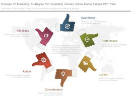 A Example Of Marketing Strategies For Hospitality Industry Social Media Sample Ppt Files