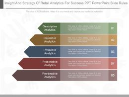 A Insight And Strategy Of Retail Analytics For Success Ppt Powerpoint Slide Rules