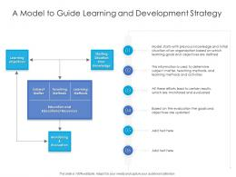 A Model To Guide Learning And Development Strategy
