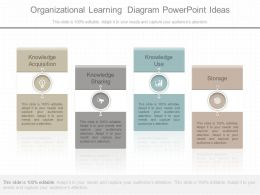 A Organizational Learning Diagram Powerpoint Ideas