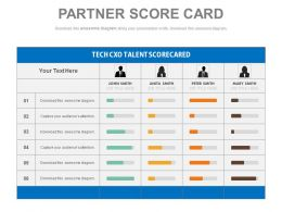 a Partner Or Sales Force Score Card To Identify Strength Powerpoint Slides