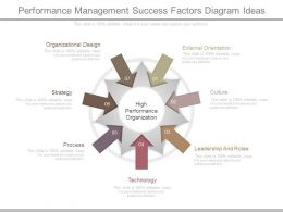 A Performance Management Success Factors Diagram Ideas