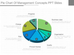 A Pie Chart Of Management Concepts Ppt Slides