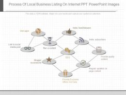 A Process Of Local Business Listing On Internet Ppt Powerpoint Images