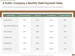 A Public Companys Monthly Debt Payment Table Pitch Deck Raise Post Ipo Debt Banking Institutions Ppt Grid