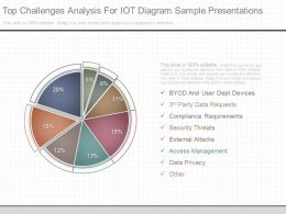 A Top Challenges Analysis For Iot Diagram Sample Presentations