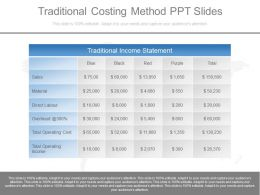 A Traditional Costing Method Ppt Slides