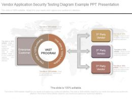 A Vendor Application Security Testing Diagram Example Ppt Presentation