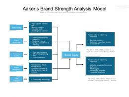Aakers Brand Strength Analysis Model