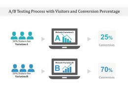 AB Testing Process With Visitors And Conversion Percentage
