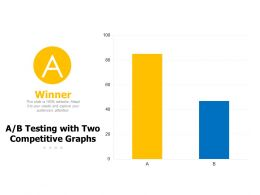 AB Testing With Two Competitive Graphs