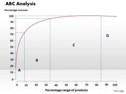 ABC Analysis Powerpoint Presentation Slide Template