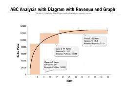ABC Analysis With Diagram With Revenue And Graph