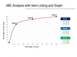 ABC Analysis With Item Listing And Graph