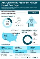 ABC Community Food Bank Annual Report One Pager Presentation Report Infographic PPT PDF Document