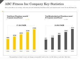 ABC Fitness Inc Company Key Statistics Corporate Ppt Powerpoint Presentation Styles Background Designs