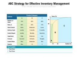 ABC Strategy For Effective Inventory Management