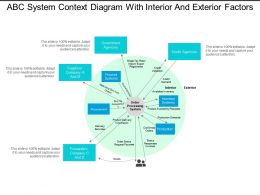 Abc System Context Diagram With Interior And Exterior Factors