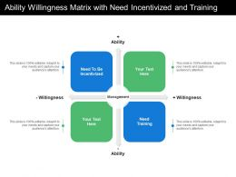 Ability Willingness Matrix With Need Incentivized And Training