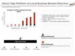 About Yelp Platform As Local Yelp Investor Funding Elevator Pitch Deck