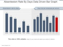 Absenteeism Rate By Days Data Driven Bar Graph Powerpoint Show