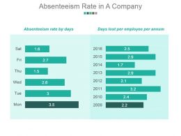 Absenteeism Rate In A Company Powerpoint Graphics
