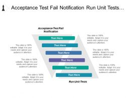 Acceptance Test Fail Notification Run Unit Tests Information Design