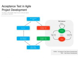 Acceptance Test In Agile Project Development