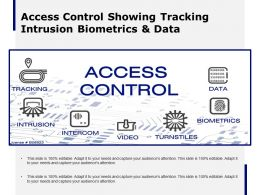 Access Control Showing Tracking Intrusion Biometrics And Data