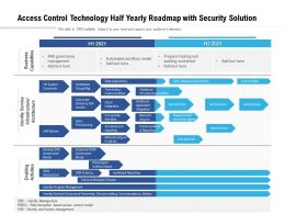 Access Control Technology Half Yearly Roadmap With Security Solution