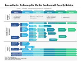 Access Control Technology Six Months Roadmap With Security Solution