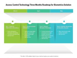 Access Control Technology Three Months Roadmap For Biometrics Solution