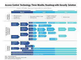 Access Control Technology Three Months Roadmap With Security Solution